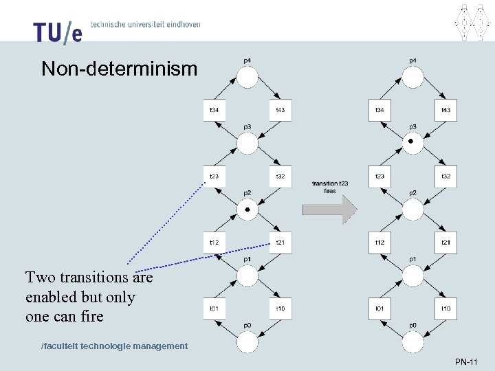 Non-determinism Two transitions are enabled but only one can fire /faculteit technologie management PN-11