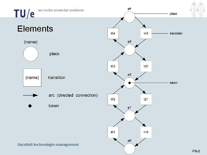Elements /faculteit technologie management PN-5