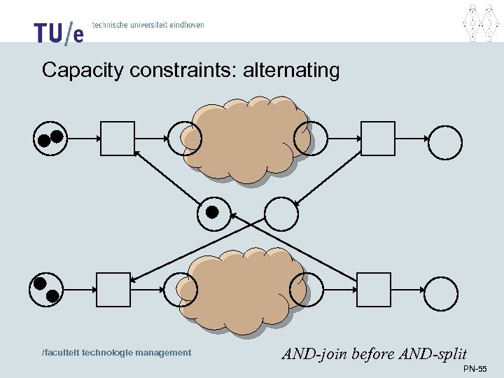 Capacity constraints: alternating /faculteit technologie management AND-join before AND-split PN-55