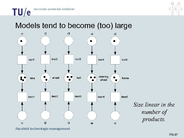 Models tend to become (too) large Size linear in the number of products. /faculteit