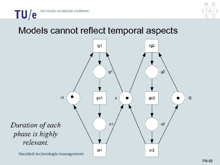 Models cannot reflect temporal aspects Duration of each phase is highly relevant. /faculteit technologie