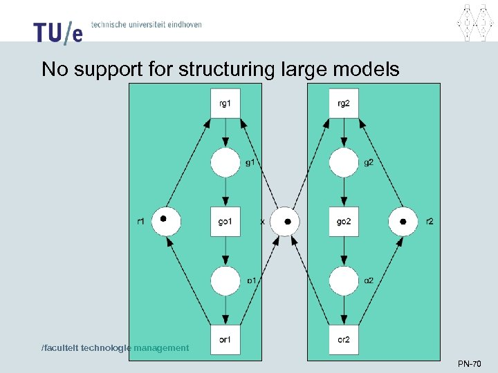 No support for structuring large models /faculteit technologie management PN-70