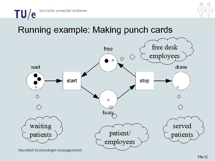 Running example: Making punch cards free desk employees waiting patients patient/ employees served patients