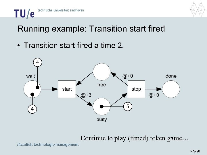 Running example: Transition start fired • Transition start fired a time 2. Continue to