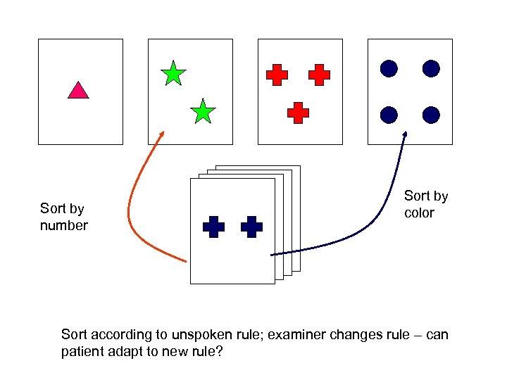 Sort by number Sort by color Sort according to unspoken rule; examiner changes rule