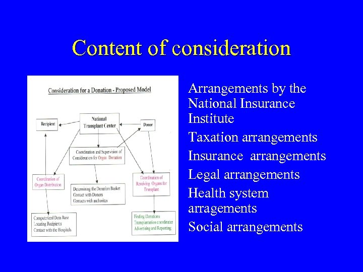 Content of consideration Arrangements by the National Insurance Institute Taxation arrangements Insurance arrangements Legal