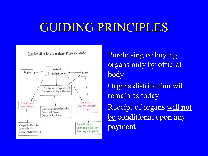 GUIDING PRINCIPLES Purchasing or buying organs only by official body Organs distribution will remain
