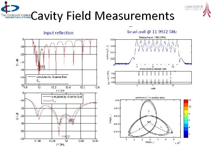 Cavity Field Measurements