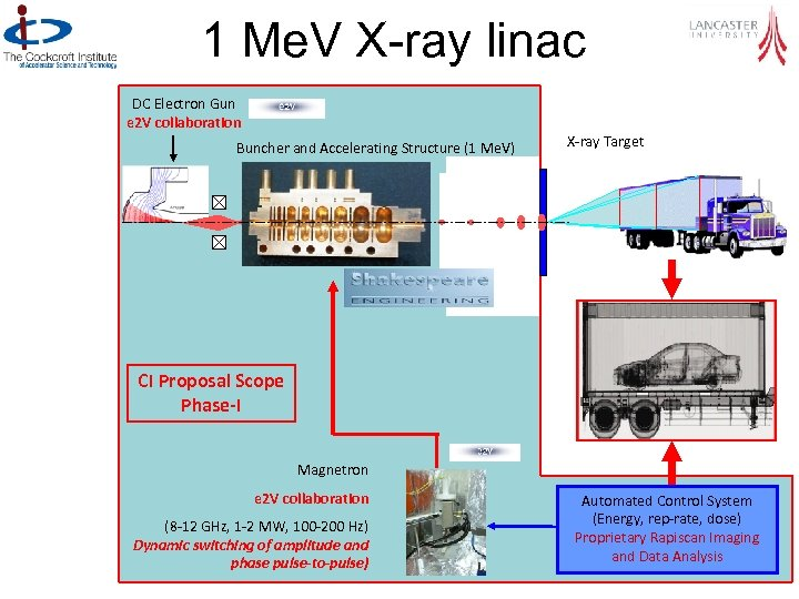1 Me. V X-ray linac DC Electron Gun e 2 V collaboration Buncher and