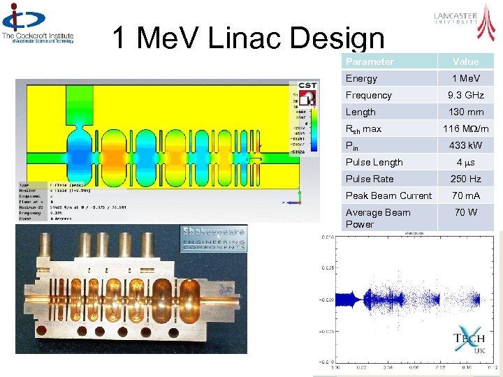 1 Me. V Linac Design Parameter Value Energy 1 Me. V Frequency 9. 3