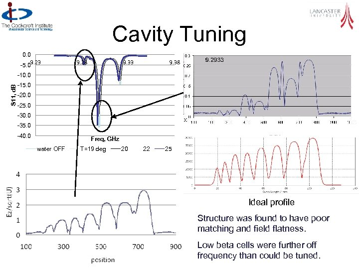 Cavity Tuning 0. 0 9. 23 -5. 0 9. 28 9. 33 9. 38