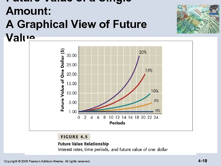 Future Value of a Single Amount: A Graphical View of Future Value Copyright ©
