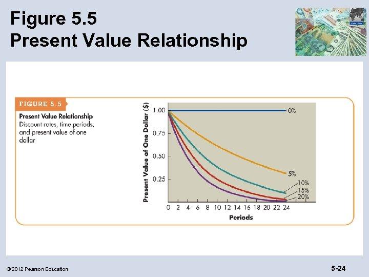 Figure 5. 5 Present Value Relationship © 2012 Pearson Education 5 -24