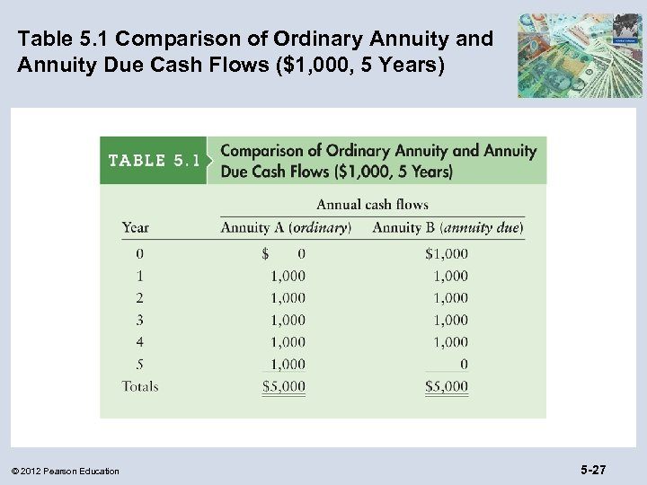 Table 5. 1 Comparison of Ordinary Annuity and Annuity Due Cash Flows ($1, 000,