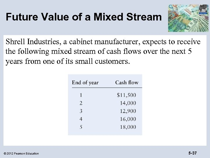 Future Value of a Mixed Stream Shrell Industries, a cabinet manufacturer, expects to receive