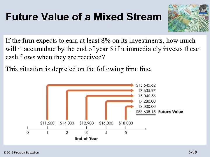 Future Value of a Mixed Stream If the firm expects to earn at least