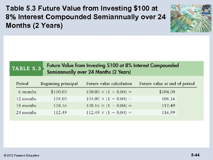Table 5. 3 Future Value from Investing $100 at 8% Interest Compounded Semiannually over