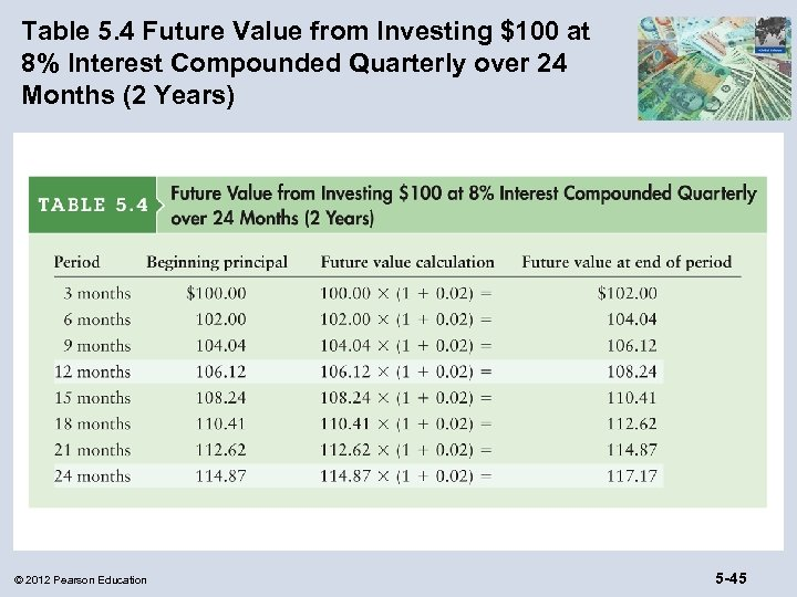 Table 5. 4 Future Value from Investing $100 at 8% Interest Compounded Quarterly over