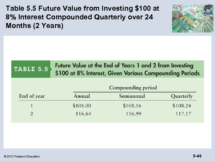 Table 5. 5 Future Value from Investing $100 at 8% Interest Compounded Quarterly over