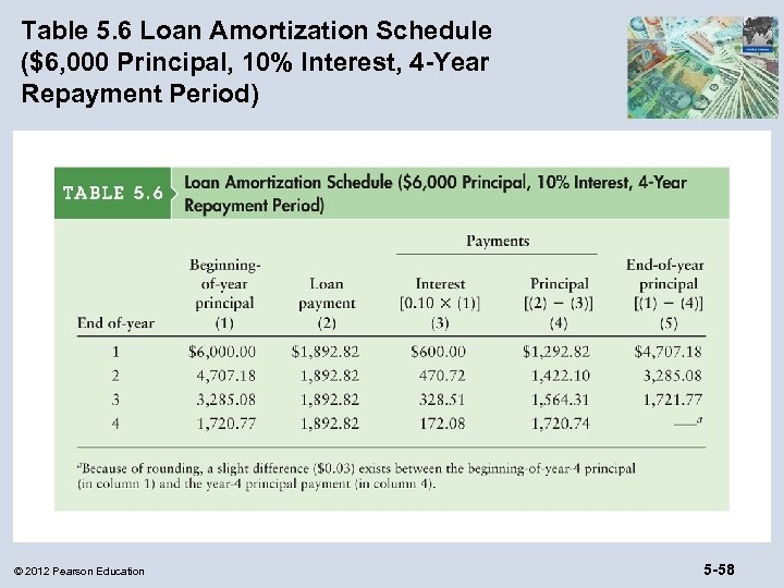 Table 5. 6 Loan Amortization Schedule ($6, 000 Principal, 10% Interest, 4 -Year Repayment