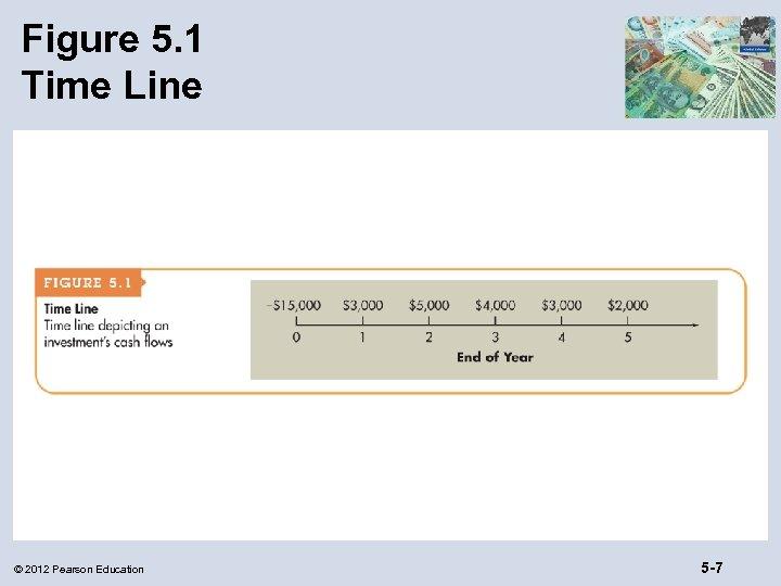 Figure 5. 1 Time Line © 2012 Pearson Education 5 -7