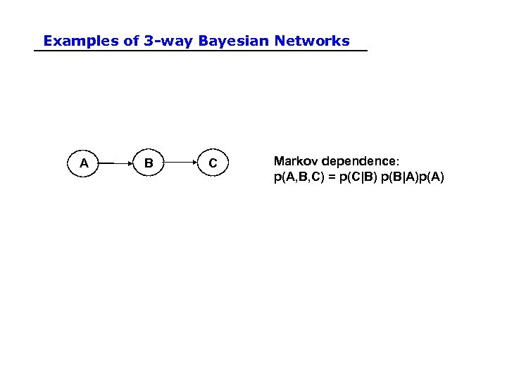 Examples of 3 -way Bayesian Networks A B C Markov dependence: p(A, B, C)