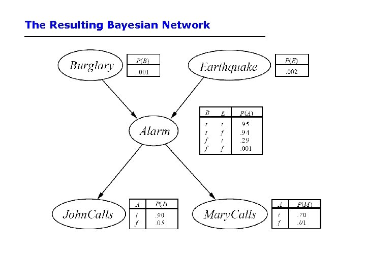 The Resulting Bayesian Network