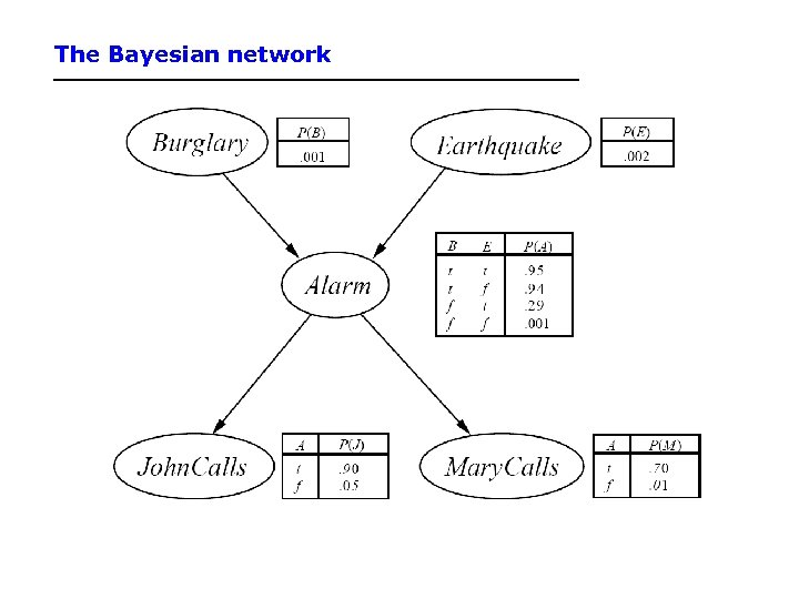 The Bayesian network
