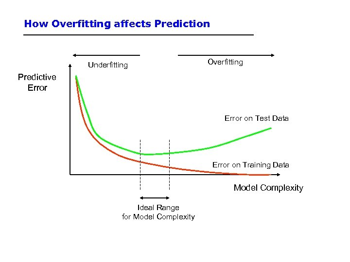 How Overfitting affects Prediction Underfitting Overfitting Predictive Error on Test Data Error on Training