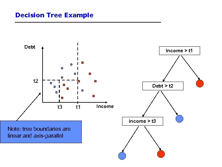 Decision Tree Example Debt Income > t 1 t 2 Debt > t 2