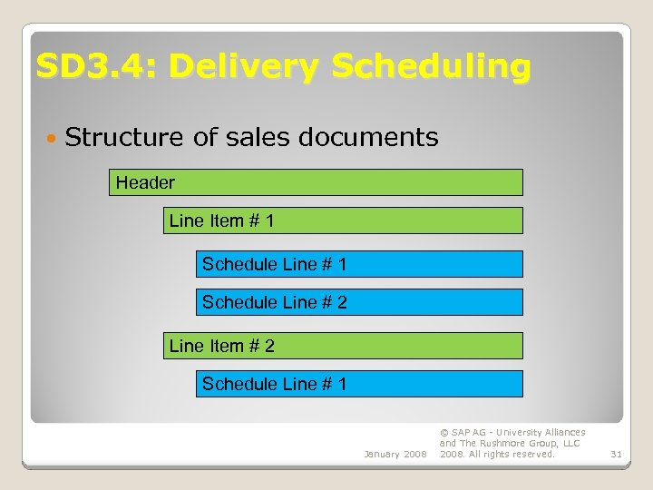 SD 3. 4: Delivery Scheduling Structure of sales documents Header Line Item # 1