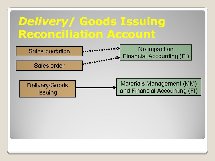 Delivery/ Goods Issuing Reconciliation Account Sales quotation No impact on Financial Accounting (FI) Sales