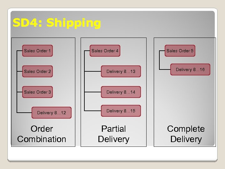 SD 4: Shipping Sales Order 1 Sales Order 4 Sales Order 2 Delivery 8…