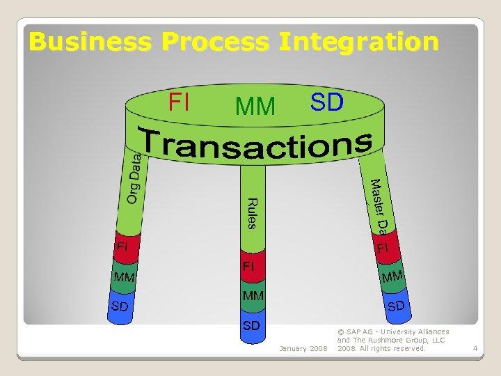 Business Process Integration FI MM SD Master Data Rules FI MM SD FI FI