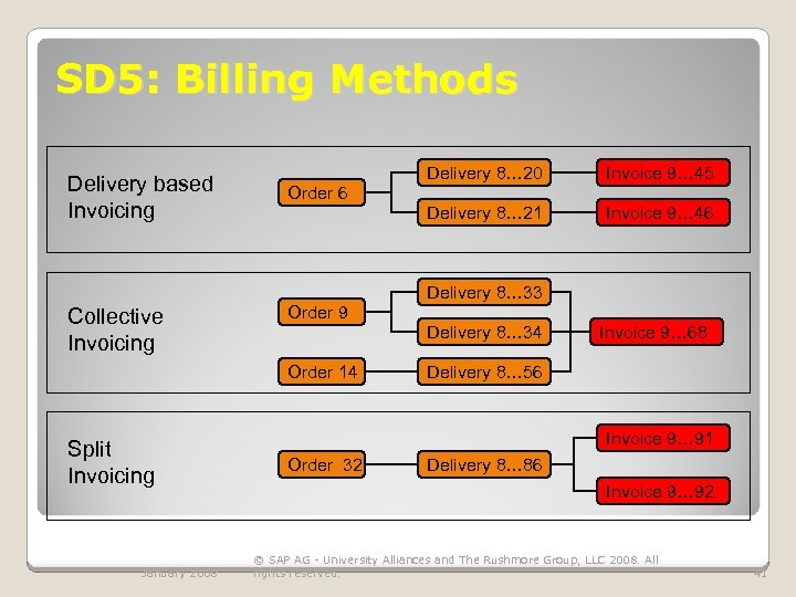 SD 5: Billing Methods Delivery based Invoicing Delivery 8… 20 Invoice 9… 45 Delivery