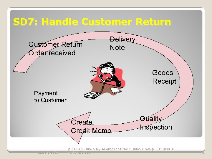 SD 7: Handle Customer Return Order received Delivery Note Sales Process Goods Receipt Payment