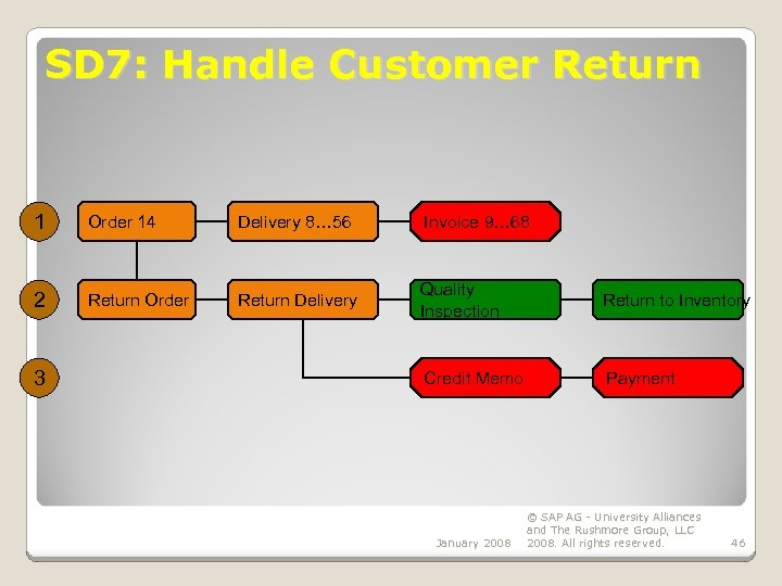SD 7: Handle Customer Return 1 Order 14 Delivery 8… 56 Invoice 9… 68