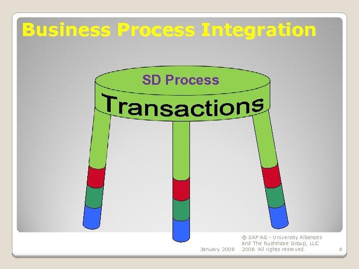 Business Process Integration SD Process January 2008 © SAP AG - University Alliances and