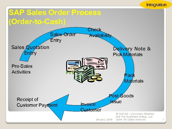 Integration SAP Sales Order Process (Order-to-Cash) Check Availability Sales Order Entry Sales Quotation Entry