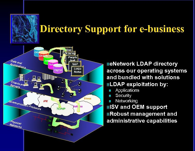 Directory Support for e-business DB 2 Oracle Data a Appl nd icatio ns Informix