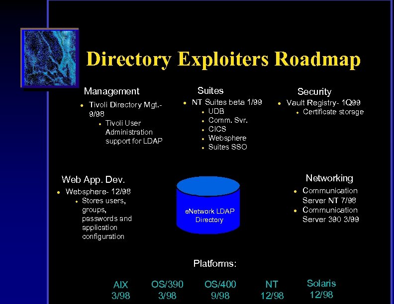 Directory Exploiters Roadmap Suites Management l Tivoli Directory Mgt. 9/98 l Tivoli User Administration