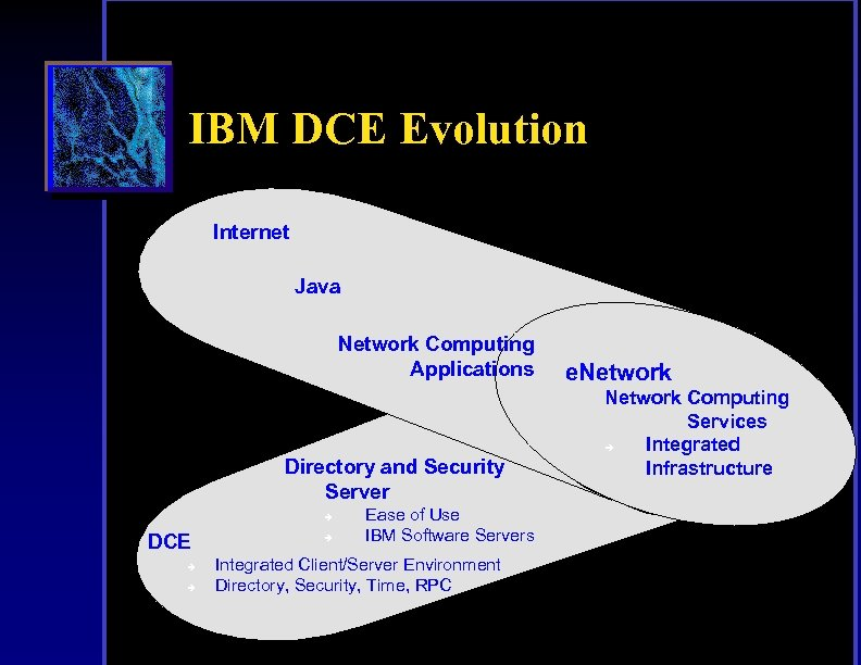 IBM DCE Evolution Internet Java Network Computing Applications Directory and Security Server è DCE