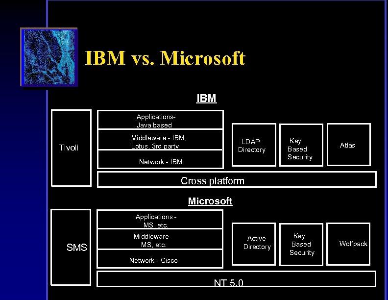 IBM vs. Microsoft IBM Applications. Java based Tivoli Middleware - IBM, Lotus, 3 rd