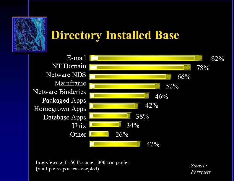 Directory Installed Base E-mail NT Domain Netware NDS Mainframe Netware Binderies Packaged Apps Homegrown