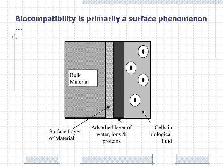 Biocompatibility is primarily a surface phenomenon …
