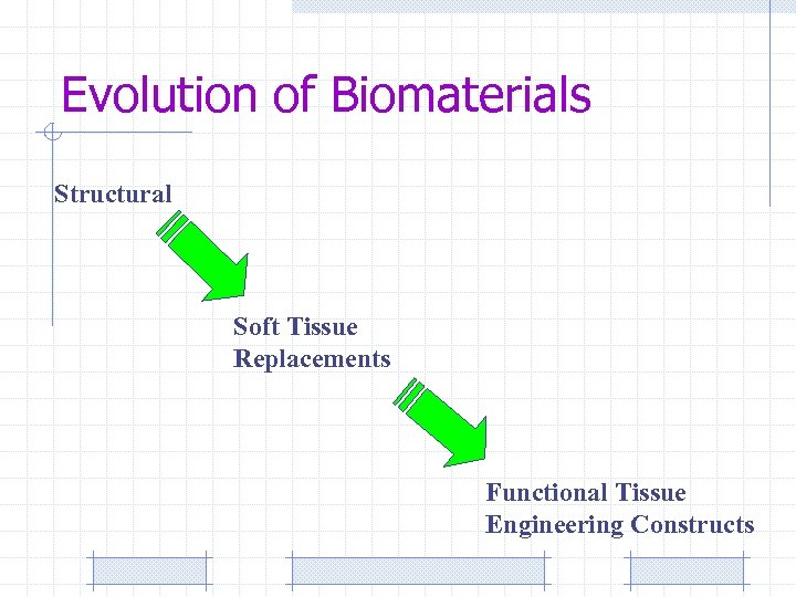 Evolution of Biomaterials Structural Soft Tissue Replacements Functional Tissue Engineering Constructs