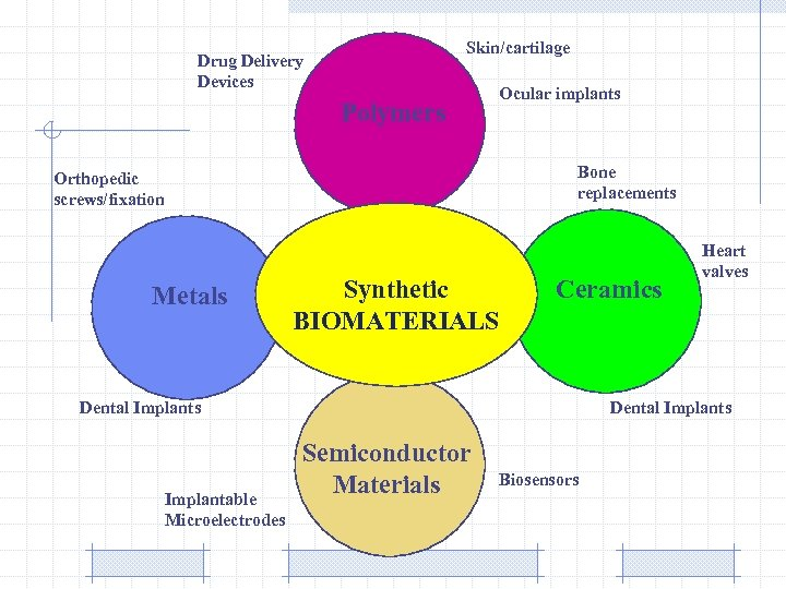 Skin/cartilage Drug Delivery Devices Polymers Ocular implants Bone replacements Orthopedic screws/fixation Metals Synthetic BIOMATERIALS