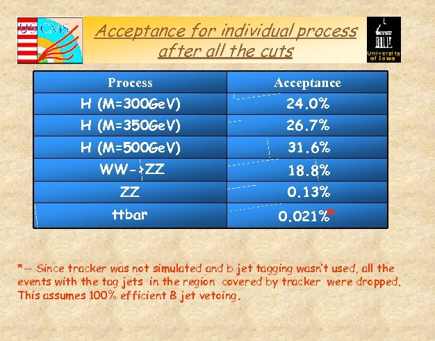 Acceptance for individual process after all the cuts Process Acceptance H (M=300 Ge. V)