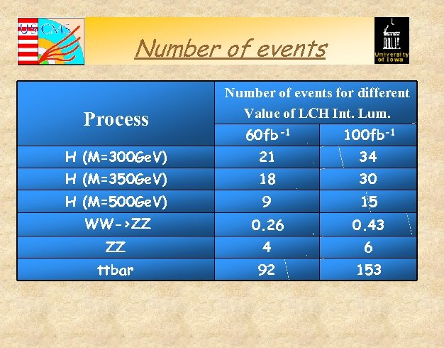 Number of events Process Number of events for different Value of LCH Int. Lum.