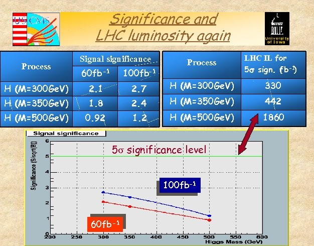 Significance and LHC luminosity again Process Signal significance 60 fb -1 100 fb-1 H